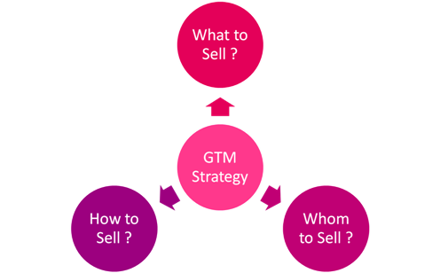 GTM Strategy
