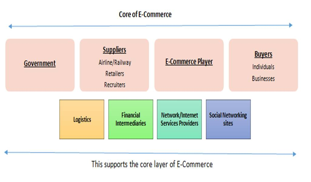 different types of e-commerce essay This free business essay on essay: a report on e-commerce industry is perfect  on different aspects of the indian e-commerce  types of cloud computing, of.